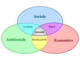 Le 3 dimensioni dello sviluppo sostenibile