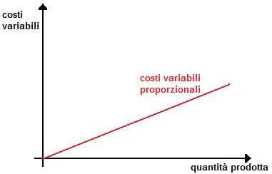 Costi Variabili (o Costi Diretti di Produzione) e loro Significato