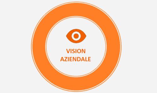 Vision: Cos'è La Vision Aziendale? (Esempi Pratici)